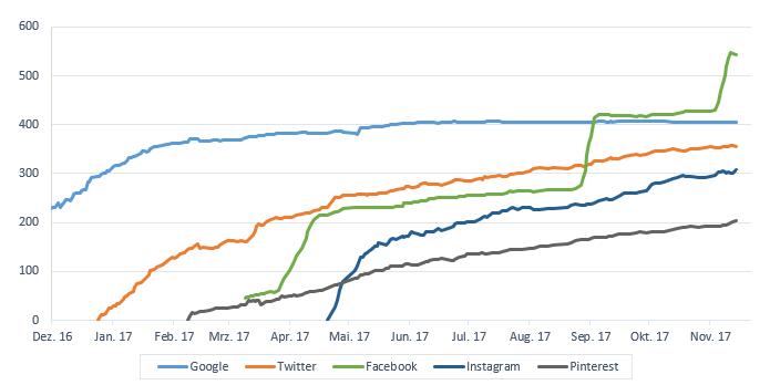 SocialMedia - Zahlen November 2017