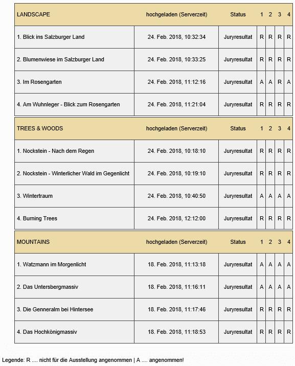 Trierenberg Super Circuit 2018 - die Ergebnisse