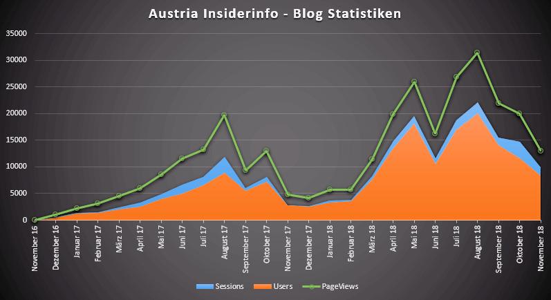 Austria Insiderinfo - Blog Statistiken 2018-11