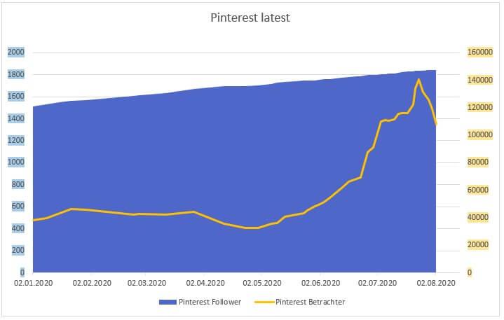 Pinterest - Entwicklung der monatlichen Betrachter