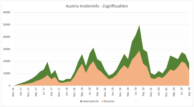 Austria Insiderinfo - Zugriffszahlen