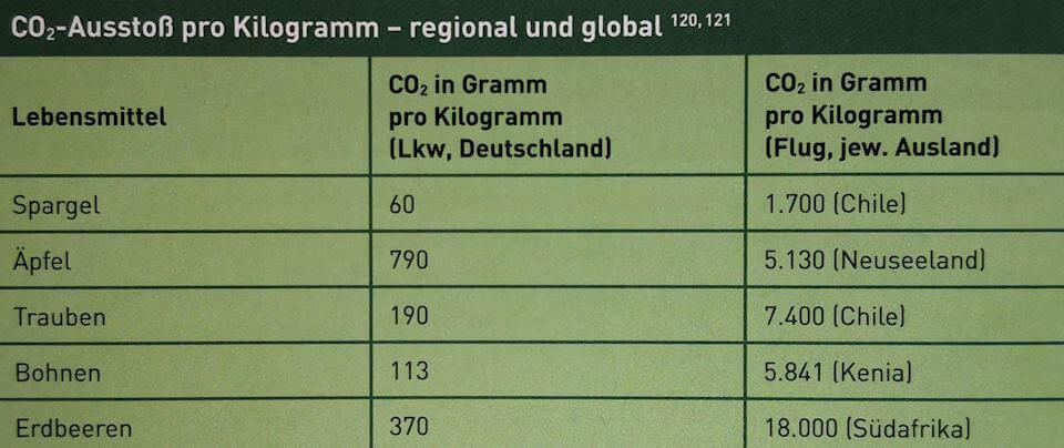 Regional vs. global -Kochen fürs Klima