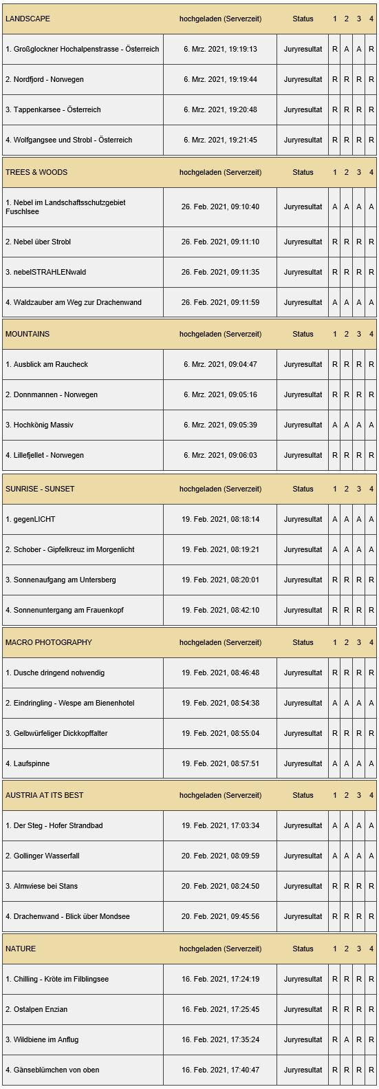 Trierenberg Super Circuit 2021 - das Ergebnis